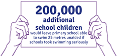 200,000 more kids would leave primary school able to swim if schools took swimming more seriously.