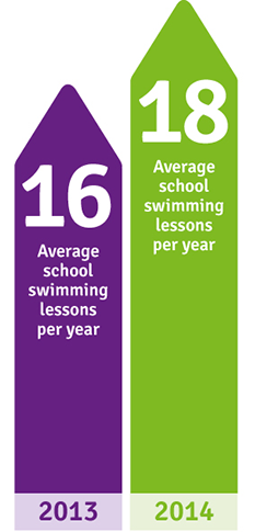 Average hours given to school swimming lessons.
