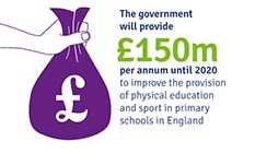 The Government will give £150 million a year until 2020 to improve school sport.