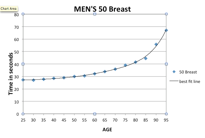 Masters Age Adjustment 50m Breaststsroke example